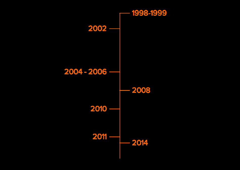 Sejarah Perusahaan Union Metal