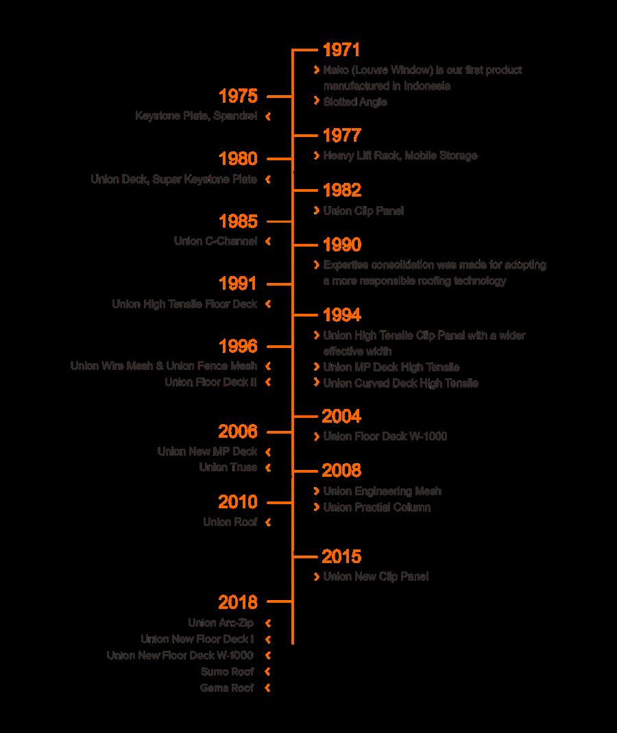 sejarah produk union metal